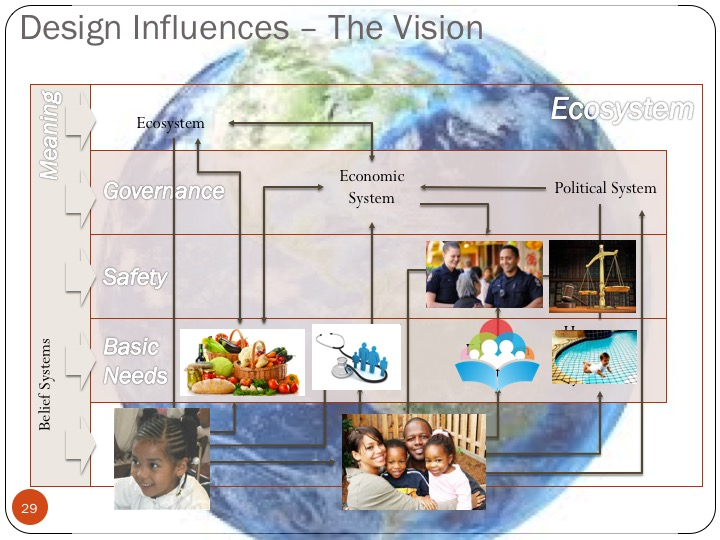 Interconnected systems supporting human development with pics