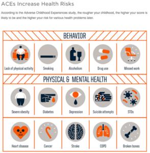 ACEs_health