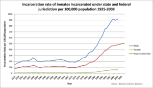 mass-incarceration-graph