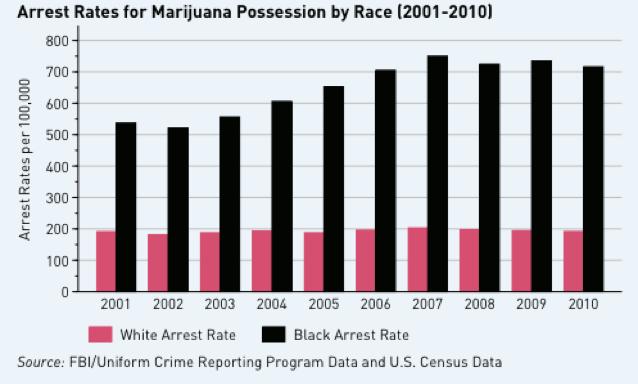 mj-arrests-race
