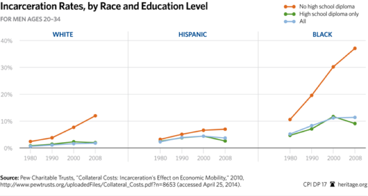 incarc-rate-race-edu