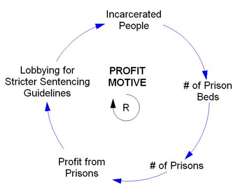profit_motive