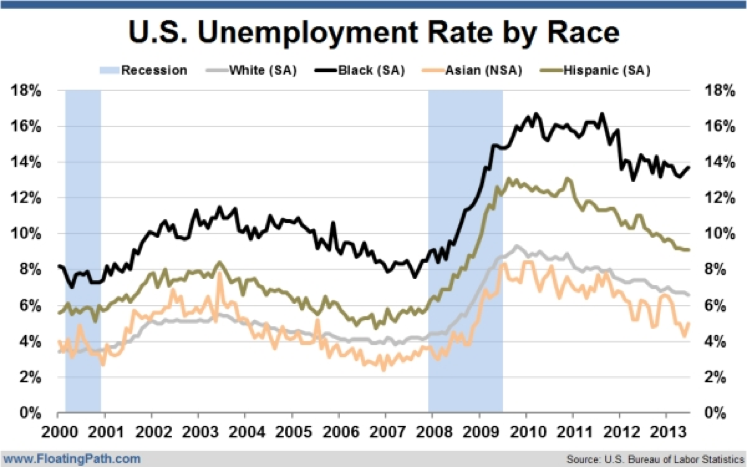 unemployment-by-race