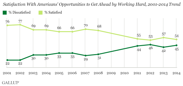 http://www.gallup.com/poll/166904/dissatisfied-income-wealth-distribution.aspx